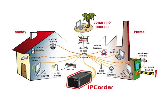 IPCorder - schéma zapojení